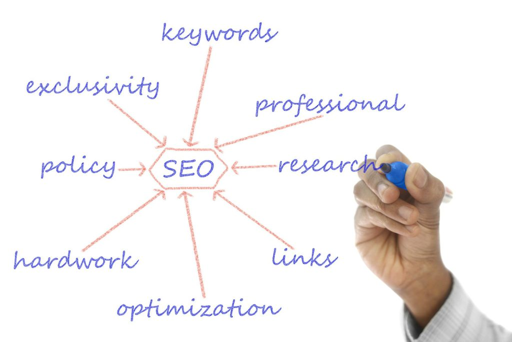 Picture of Keywords and SEO